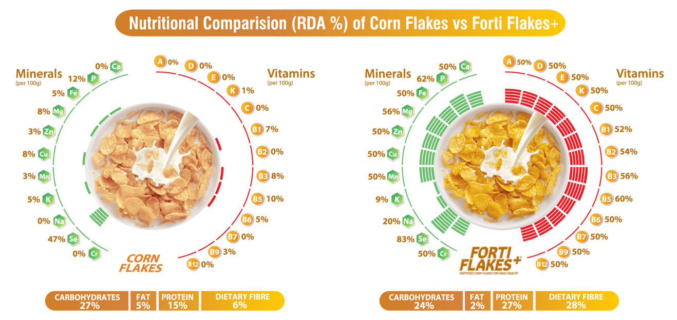 Comparision_Fortiflakes_General