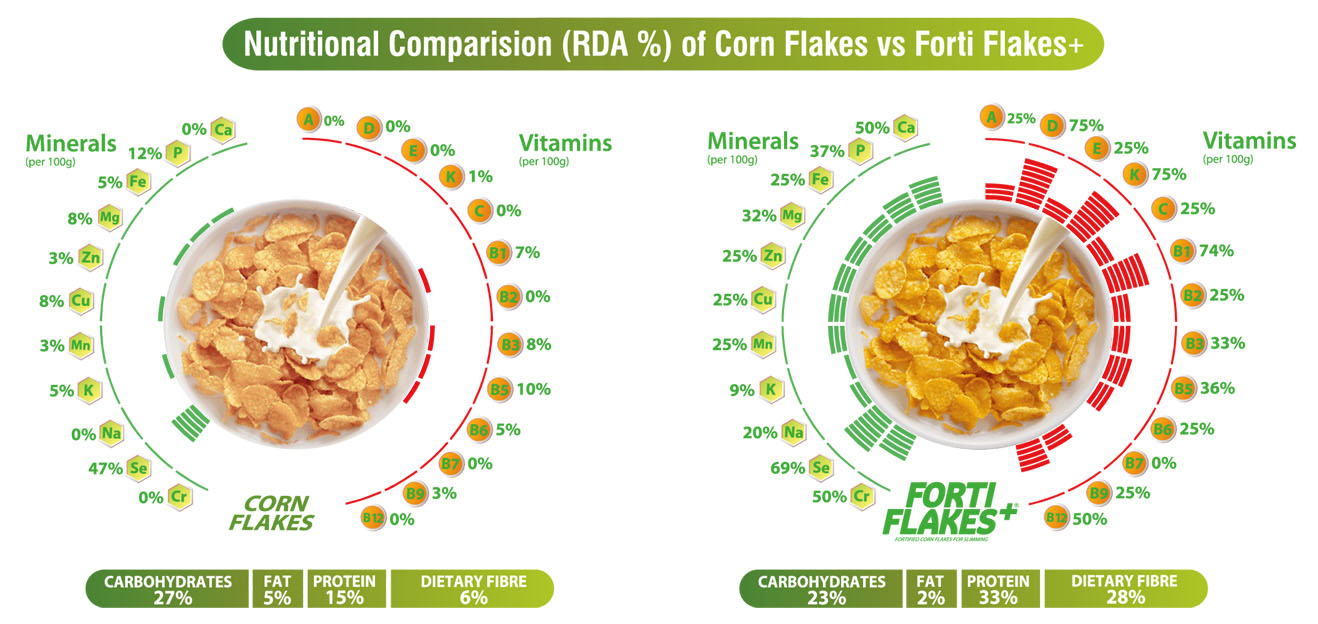 Comparision_Fortiflakes_slimming