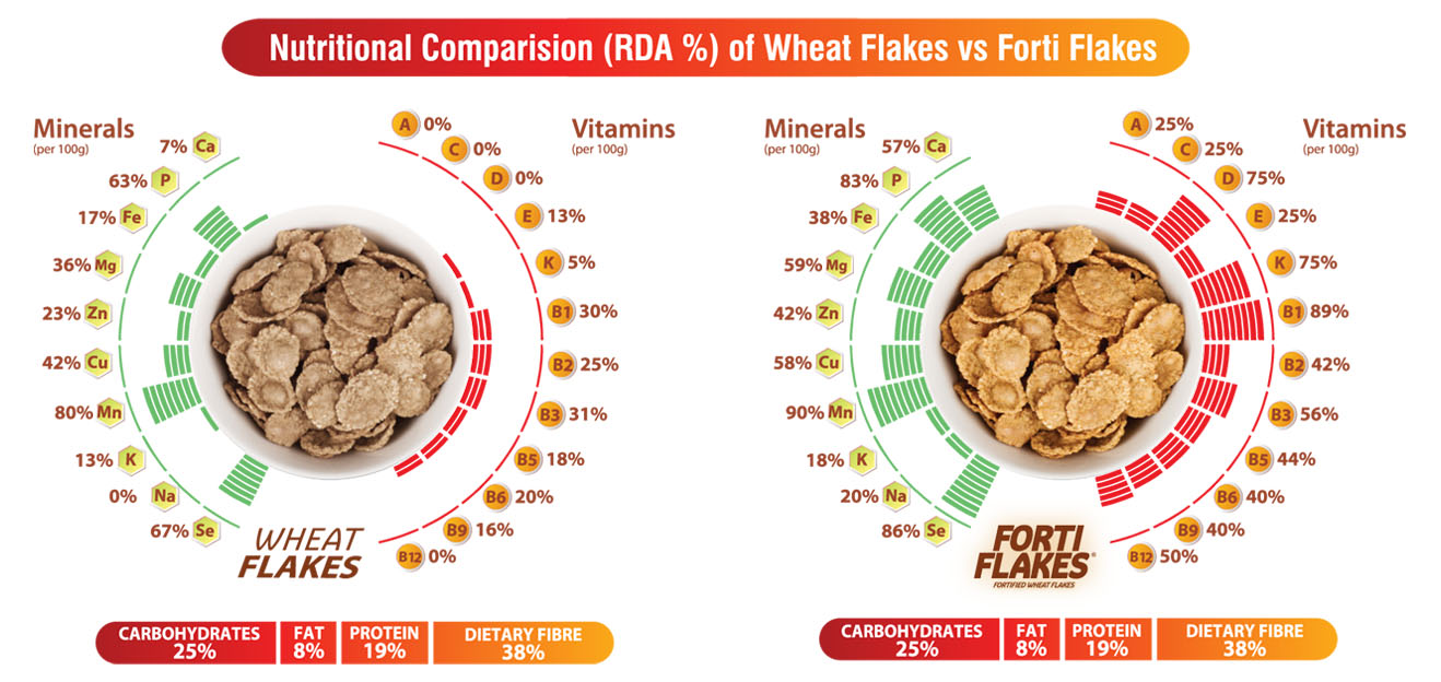 Comparision_Fortiflakes_Wheatflakes